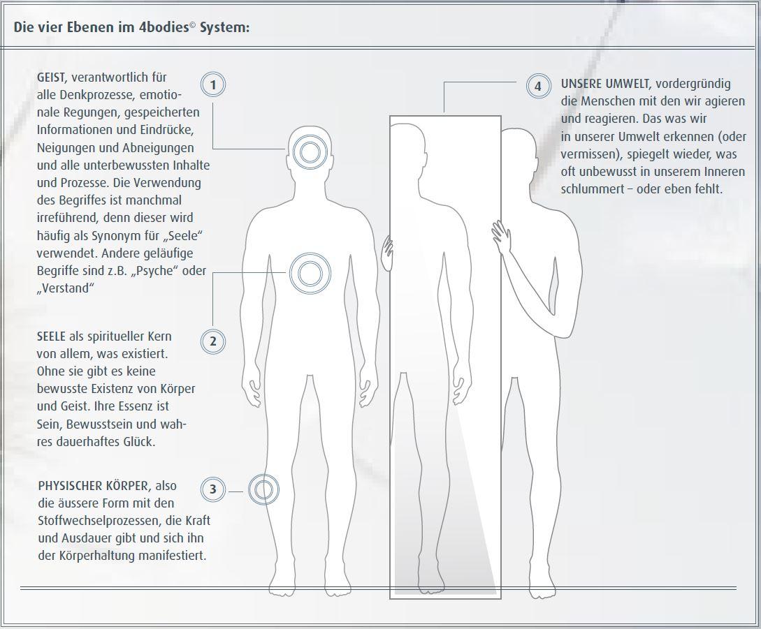 Umfassende Analyse und ganzheitliche Betrachtung bei Stress und Stressmanagement