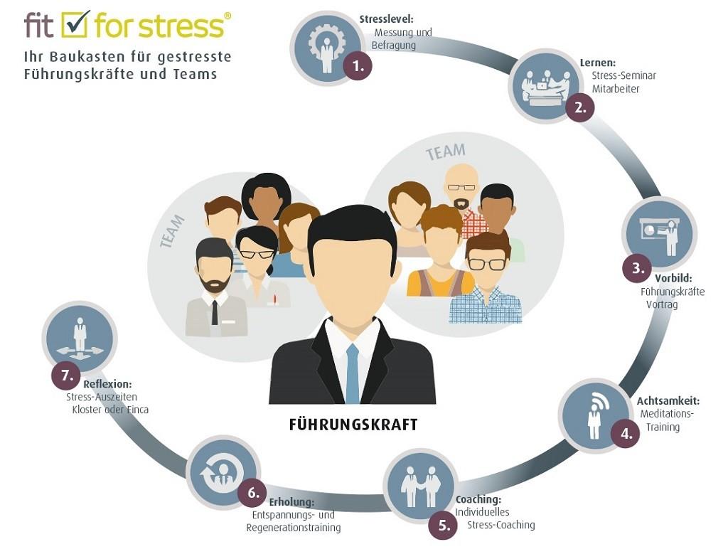 Stress Lösungen für Unternehmen